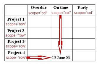 5 fah 8 h 510 accessibility and usability accessibility for Table th scope row