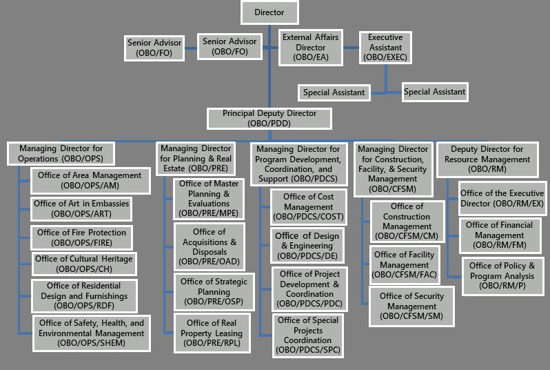 Real Estate Management Organizational Structure : Fam bureau of overseas buildings operations obo