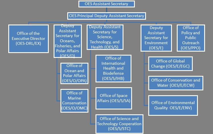 1 Fam 540 Bureau Of Oceans And International Environmental