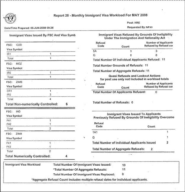 9 Fam 5043 U Managing Immigrant Visa Numbers